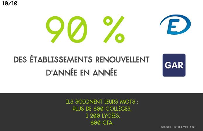 Slide 10 Projet Voltaire pour les établissements de l'enseignement secondaire