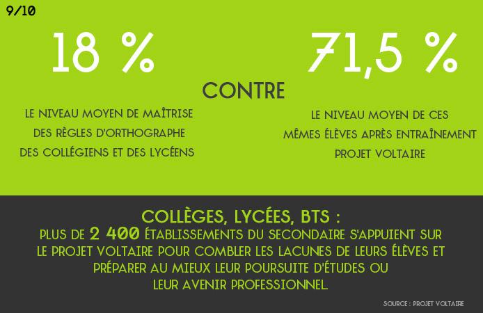 Slide 9 Projet Voltaire pour les établissements de l'enseignement secondaire